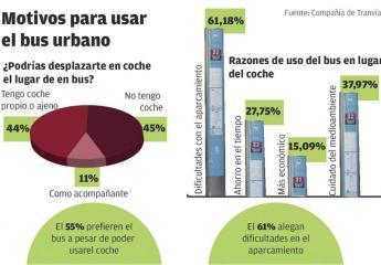 El 55% de los usuarios prefiere usar el autobús urbano a pesar de tener coche